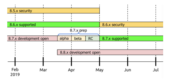 Drupal Core Release Cycle