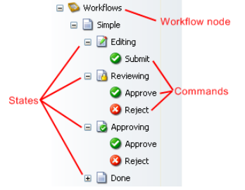 Sitecore Simple Workflow